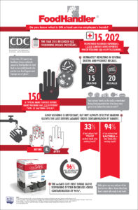 Hand Hygiene and Glove Use Infographic